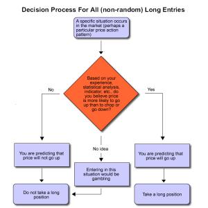 long flow chart