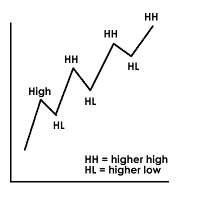 What is higher high forex